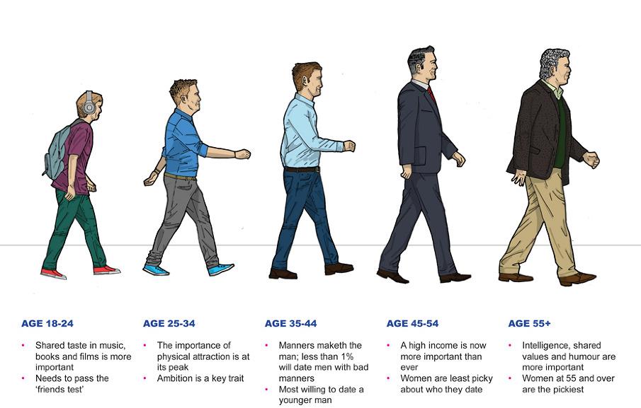Match Com Ages Of Man Dan Button